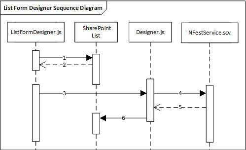 Workflow And Forms Dataflow